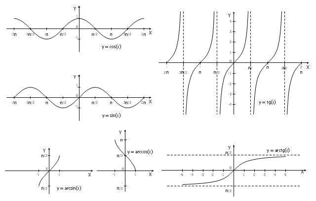 Trigonometrical and inverse trigonometrical functions - Graphs, tg(x), sin(x), cos(x),