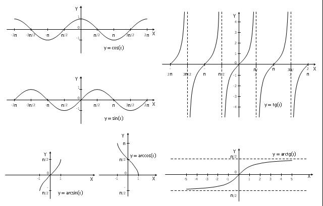 Trigonometrical and inverse trigonometrical functions - Graphs, tg(x), sin(x), cos(x),