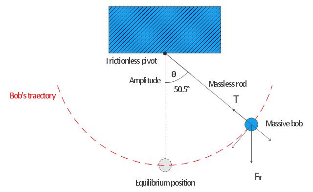 mathematical pendulum diagram physics mechanics vector rh conceptdraw com Pendulum Charts Pendulum Energy
