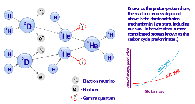 Proton-proton chain reaction diagram, positron, gamma particle, electron neutrino,