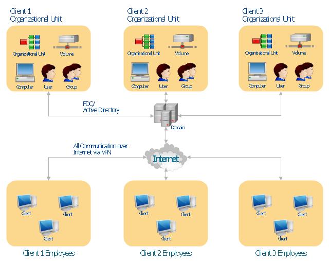 Active Directory network diagram, volume, user, organizational unit, group, domain, computer, client, WAN,