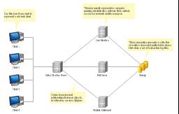 Active directory diagram template, storage group, server, client,