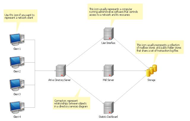 Active directory diagram template, storage group, server, client,