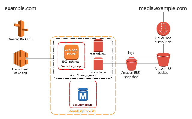 AWS architecture diagram, volume, snapshot, security group, instance, elastic load balancer, download distribution, bucket, availability zone, auto scaling group, RDS DB instance, Amazon route 53,