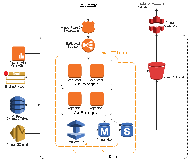 amazon web services diagrams diagramming tool for architecture    aws architecture diagram  region  instance  hosted zone  email notification  elastic load