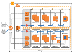 AWS architecture diagram, virtual private cloud, users, server contents, object, internet gateway, instance, elastic load balancer, client, availability zone, VPC subnet, DB on instance, AWS cloud,