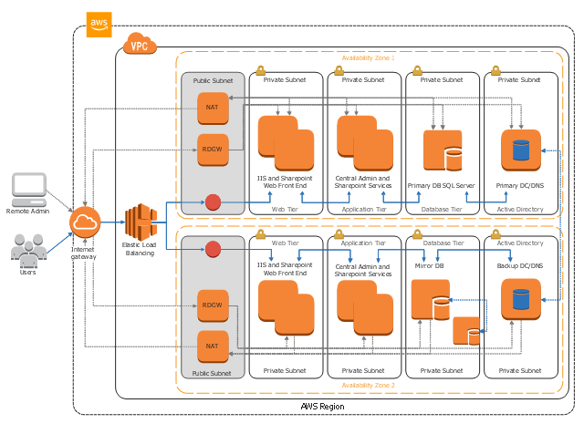 AWS architecture diagram, virtual private cloud, users, server contents, object, internet gateway, instance, generic database, client, availability zone, VPC subnet, Elastic Load Balancing, DB on instance, AWS cloud,