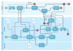Employee recruitment process - BPMN diagram, task, start, intermediate message, horizontal lane, lane, group, exclusive, XOR, data-based, end, data object, collapsed sub-process,