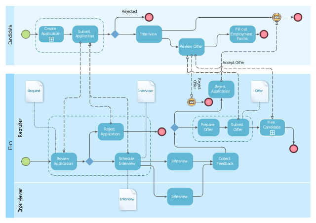 Business process visio diagram templates employee recruitment processbpmn diagrambusinessprocessdiagram ccuart Images