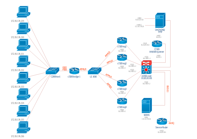 ISG network topology diagram, workgroup switch, server, file server, router, route, switch, processor , PC,