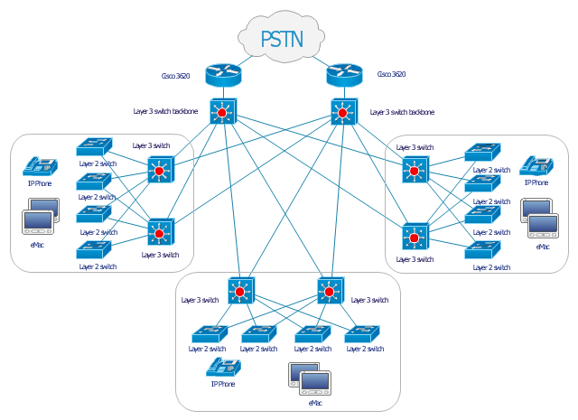 Cisco Lan Fault Tolerance System Diagram Computer Network