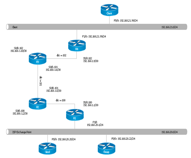 logical network topology diagramlogical network topology diagram  router