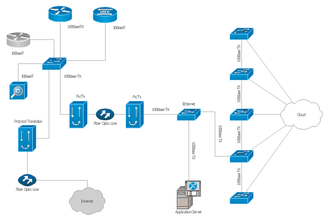 Cisco network diagram, workgroup switch, software based router, file server, application server, router, protocol translator, optical fiber, network management appliance, network cloud, MicroWeb Server,