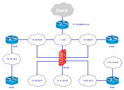 cisco logical network diagramlogical network diagram