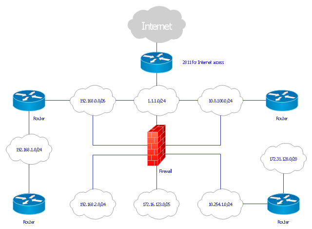 Logical network diagram, router, network cloud, firewall,