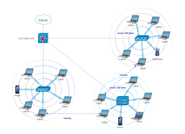 Roaming    wireless    local area    work       diagram