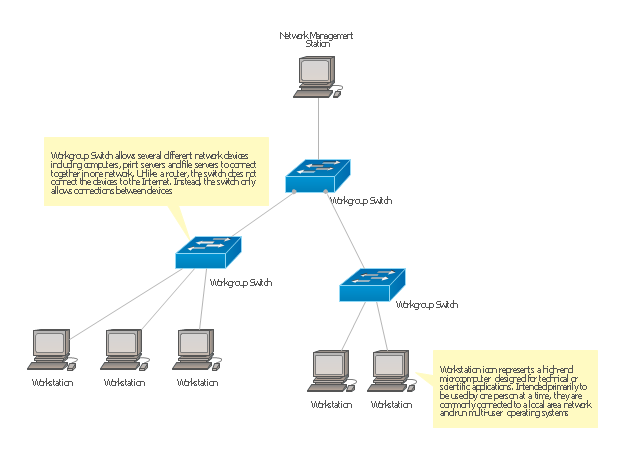 Cisco network diagram, workstation , workstation,