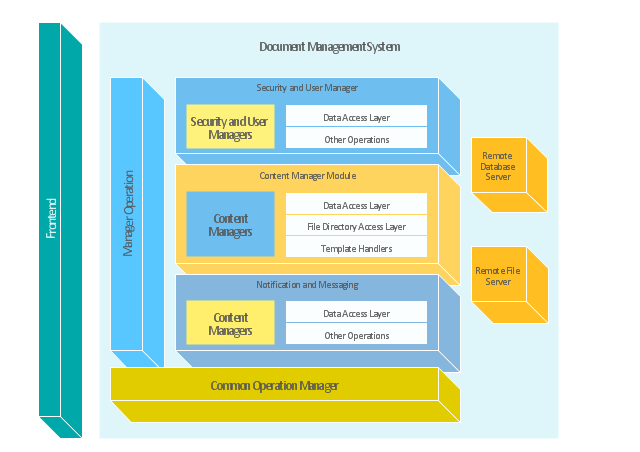 Block Diagram Document Management System Architecture