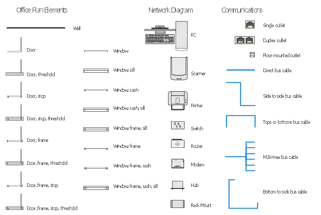 Network layout floor plan symbols, window, wall, switch, single outlet, scanner, router, rack mount, printer, modem, hub, floor mounted outlet, duplex outlet, door, bus cable, PC,