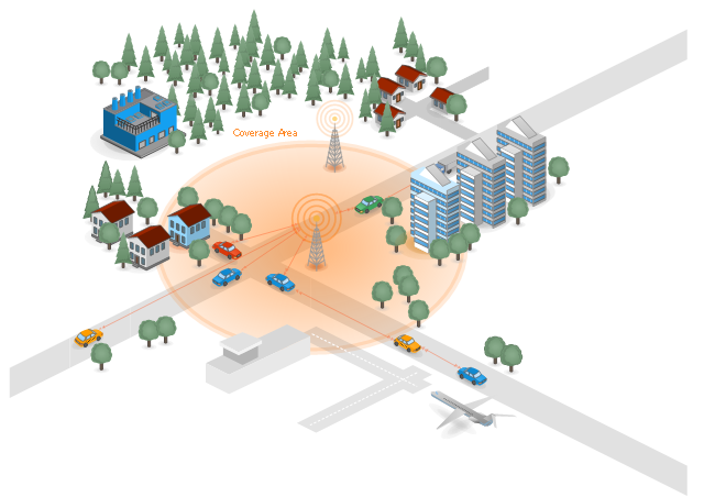 Vehicular communication system diagram, truck, tree, taxi, road, house, high rise block, factory, crossroads, coverage area, cell tower, car, bungalow, airport, airplane,