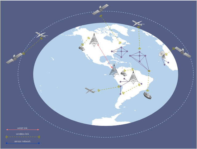 Global vehicular network diagram, wireless link, ship, satellite dish, satellite, radio tower, orbit, in-vehicle station, airplane, Western hemisphere,