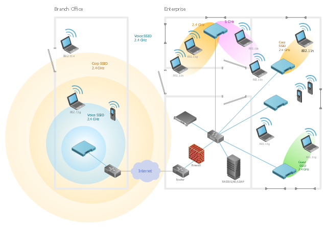 WLAN diagram, window, switch, router, network cloud, laptop computer, notebook, firewall, door, coverage, cellular phone, mobile phone, Wi-Fi access, Smart Wi-Fi access point, Smart WLAN controller, wireless services gateway, Active Directory Server,