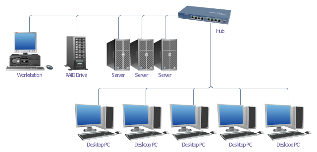 Bus topology, workstation, server, hub, desktop PC, RAID drive,