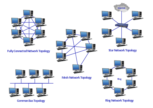 network topologies   fully connected network topology diagram    network topologies  switch  desktop pc  cloud  bus