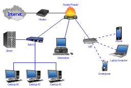 Network system design, workstation, wireless router, switch, smartphone, server, laptop computer, iPhone 4, hardware firewall, desktop PC, cloud, ADSL modem,