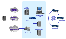 Network diagram, workstation, server, router, hub, cloud, bus, Token-ring, IP phone,
