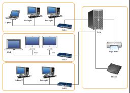LAN physical topology, server, modem, laptop computer, inkjet printer, iMac G5, iBook G4, hub, desktop PC,