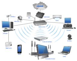 Network diagram, workstation, wireless router, webcam, web camera, modem, laptop computer, inkjet printer, iPhone 4, home theater, disk, digital camera, desktop PC, cloud, Web-camera, MP3 player, DVD player,