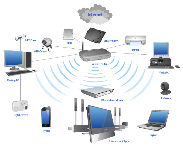 Network diagram, workstation, wireless router, webcam, web camera, modem, laptop computer, inkjet printer, iPhone 4, home theater, disk, digital camera, desktop PC, cloud, Web-camera, MP3 player, DVD player,
