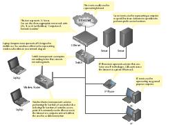 Computer network diagram template, wireless router, switch, server, laptop computer, notebook, PC, Internet, 1U server,