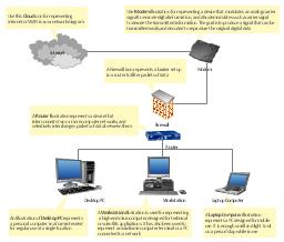 Physical LAN and WAN diagram template, workstation, router, modem, laptop computer, firewall, desktop PC, cloud,