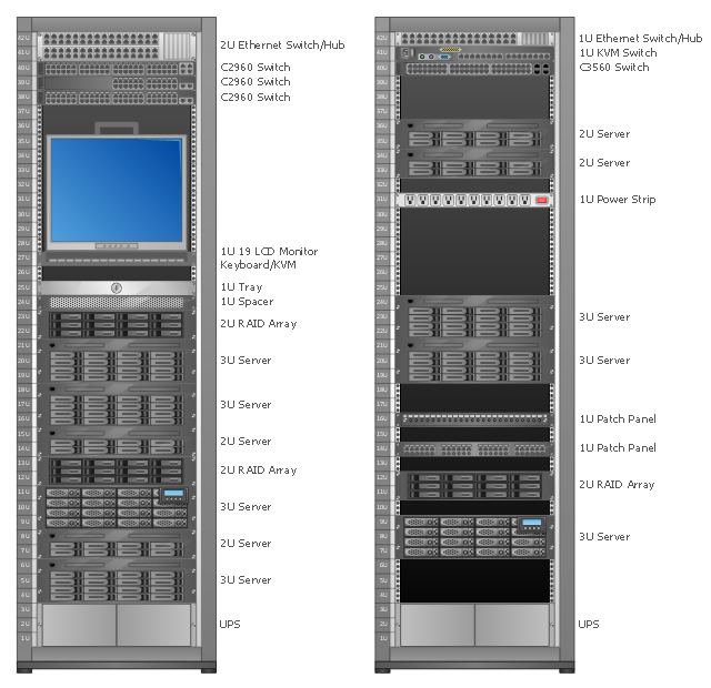 Rack diagram, power strip, patch panel, managed UPS, RAID array, LCD monitor keyboard, KVM, KVM switch, Fibre patch panel, type A, Ethernet, switch, hub, Cisco switch, WS-C3560-48TS-S, Cisco switch, WS-C2960-48TT-L, Cisco switch, WS-C2960-48TC-L, 3U server, 2U server, 1U tray, 1U spacer, 19 inch, rack, rails,  Ethernet, switch, hub,