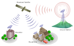 Telecommunication network diagram, tree, satellite dish, satellite, radio waves, office building, mountain, house, car,