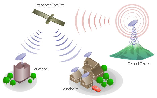 mobile satellite communication network diagram   telecommunication    telecommunication network diagram  tree  satellite dish  satellite  radio waves  office building