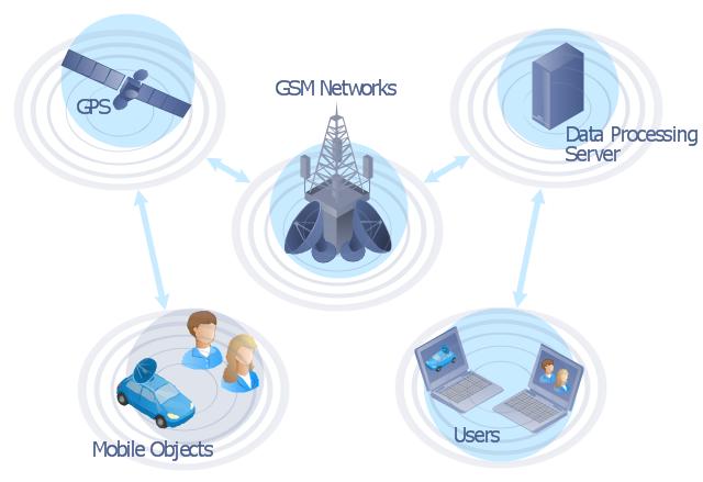 Gps Diagram  Woman  User  Server  Satellite Dish
