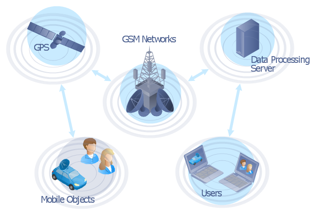 GPS network diagram, server, satellite dish, satellite, radio waves, man, user, laptop computer, notebook, in-vehicle station, call-center, call operator, woman, base station,