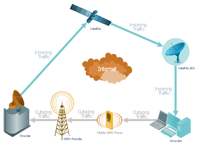 satellite telecom network diagram   hybrid satellite and common    gprs network diagram  satellite dish  satellite  radio waves  office building  laptop