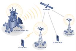 mobile satellite tv network diagram telecommunication. Black Bedroom Furniture Sets. Home Design Ideas