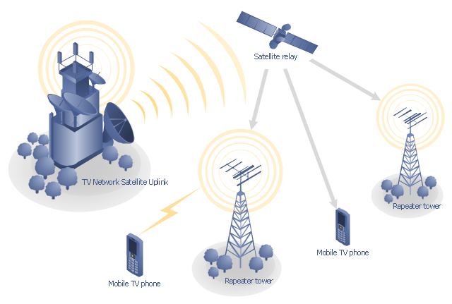 Mobile satellite TV diagram , tree, satellite dish, satellite, radio waves, office building, cellular phone, mobile phone, base station, antenna,