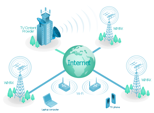 Mobile IP-based TV diagram, wireless router, satellite dish, radio waves, laptop computer, notebook, globe, Internet, fir-tree, tree, cellular phone, mobile phone, building, base station, antenna,