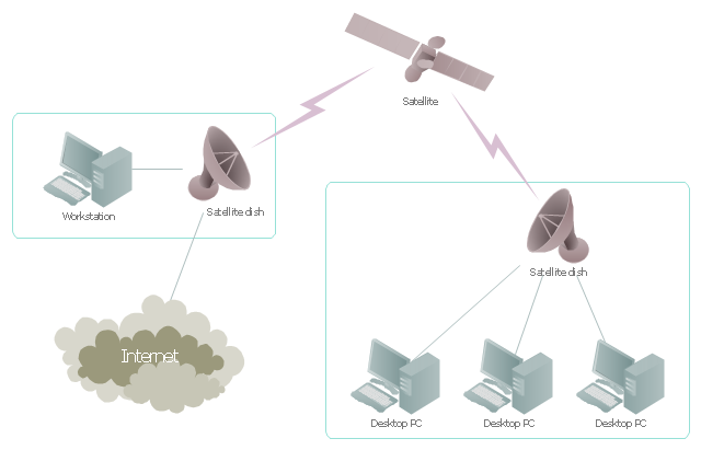 Satellite telecom network diagram, satellite dish, satellite, PC, Internet, cloud,