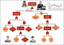 Fault tree diagram fault tree workflow diagram symbols workflow chart venn diagram template venn diagram ccuart Images