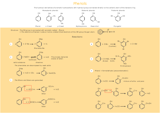 Phenolic compounds and phenol reactions, δ-, delta minus, electronegativity, δ+, delta plus, delta positive, reaction arrows, reversible reaction, methyl group, methyl, CH3, hydrogen, H, benzene, Kekule structure, benzene ring, benzene, OH, NO2, COOH, COH, CH2,