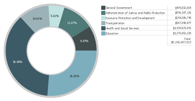 Donut chart, ring chart, donut chart, percentage,
