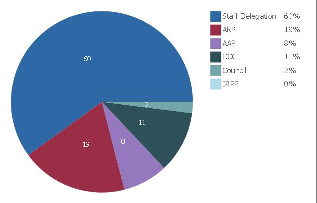 Pie chart, pie chart, percentage,