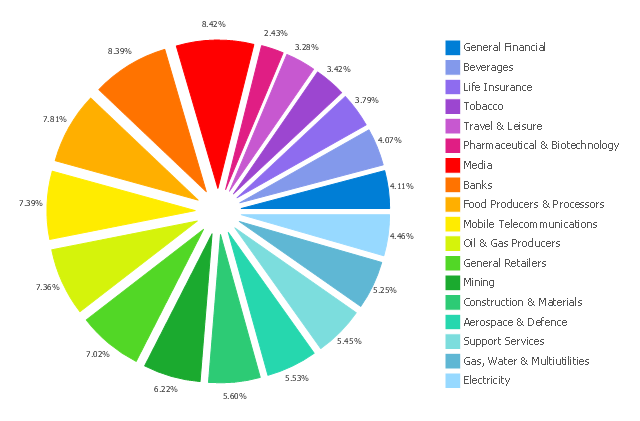 Exploded pie chart, exploded pie chart, percentage,